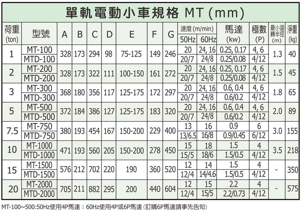 台湾黑熊单梁电动小车